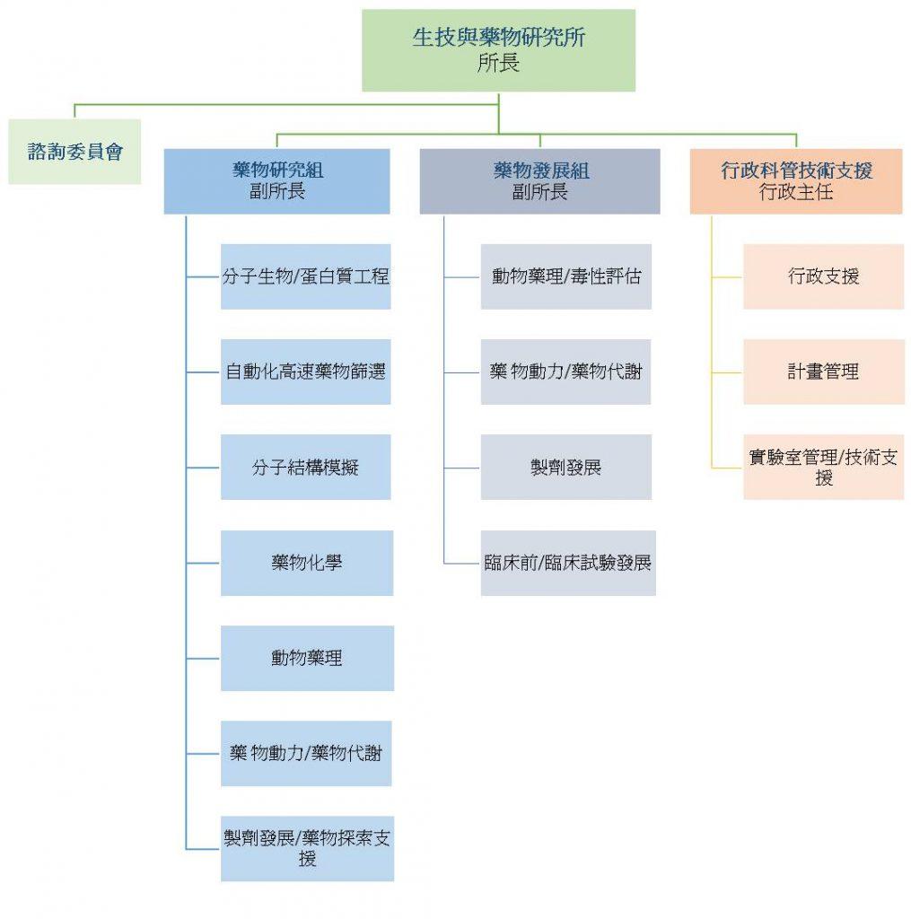 organization_ch2